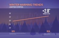 Winter Warming Trends in the U.S.