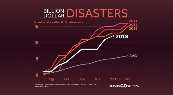Billion-Dollar Disasters Trending Up