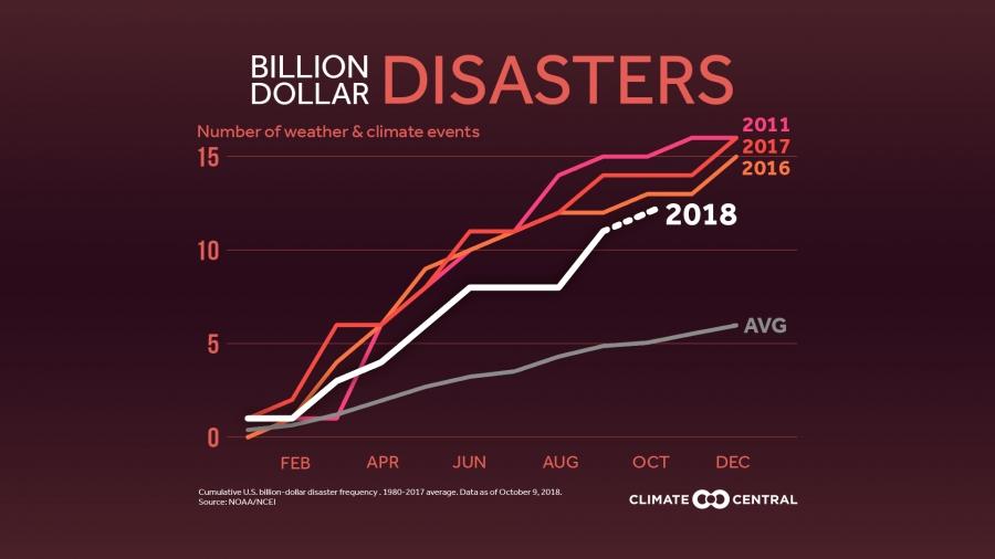 Billion-Dollar Disasters Trending Up