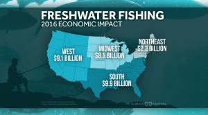 The Economic Impacts of Freshwater Fishing