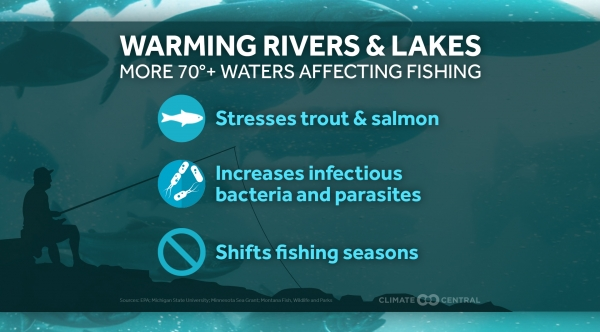 How Climate Change Affects Fishing