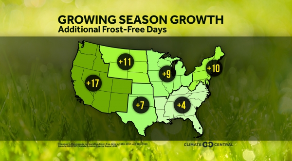 Growing Season Growth: Additional Frost Free Days