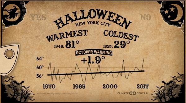 Halloween Extremes Across the U.S.
