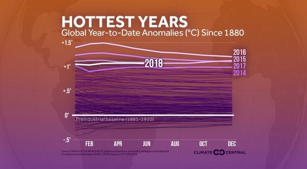 2018 Global Heat So Far