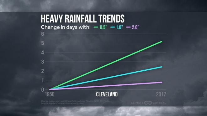 Heavy Rainfall Trends Across the U.S.