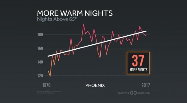 More Warm Nights Across the U.S.