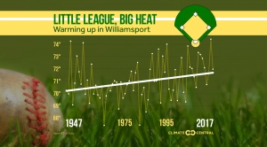 Little League, Big Heat
