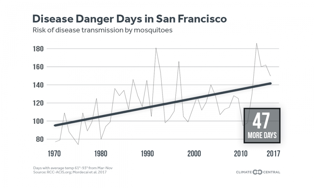 Us Faces A Rise In Mosquito Disease Danger Days Climate Central - Us-mosquito-population-map