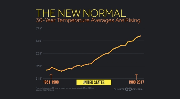 New Normal: Temperatures Are Trending Up Across U.S.