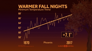 Fall Nights Are Warming in Our Changing Climate
