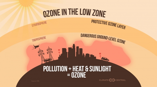 Explainer: How Ground-Level Ozone Is Formed
