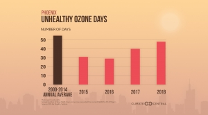 How Ozone Levels Are Changing in Your City