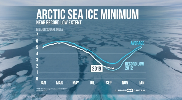Arctic Sea Ice Near Record Low Extent