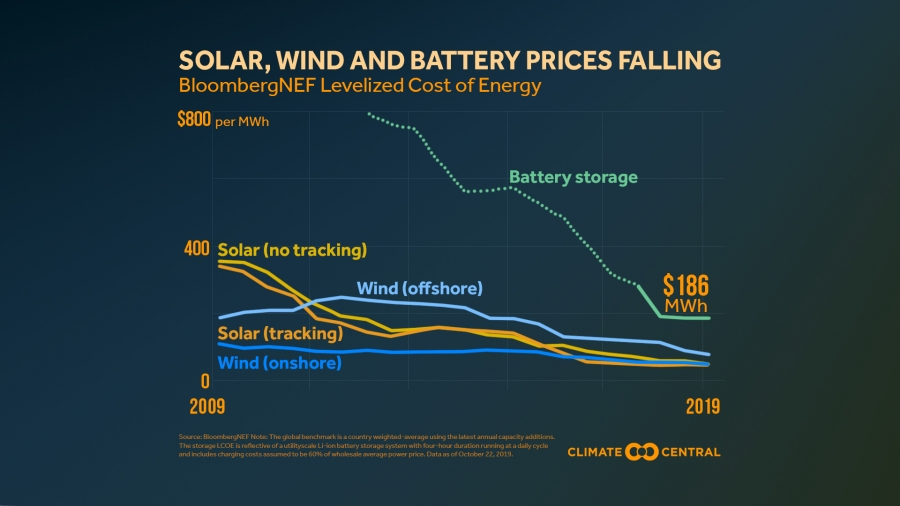 Solar, Wind and Battery Prices Falling