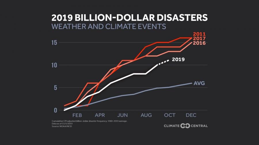 2019 Billion-Dollar Disasters