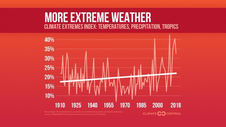 Climate Extremes Index Trending Upward