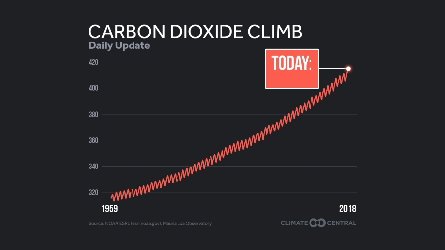 Daily Template: The Rise of CO2