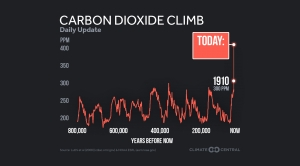 Daily Template: CO2 in the Context of Human History