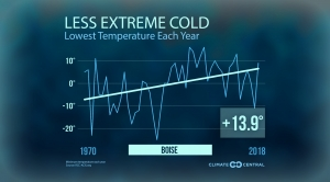 Less Extreme Cold