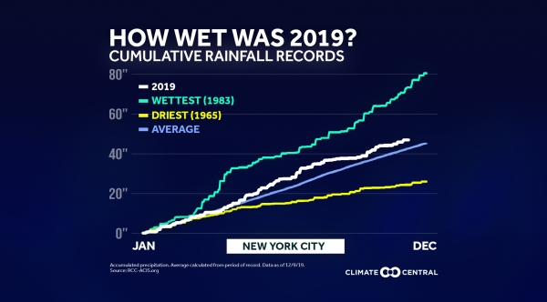 End of Year: Local Cumulative Rainfall Records