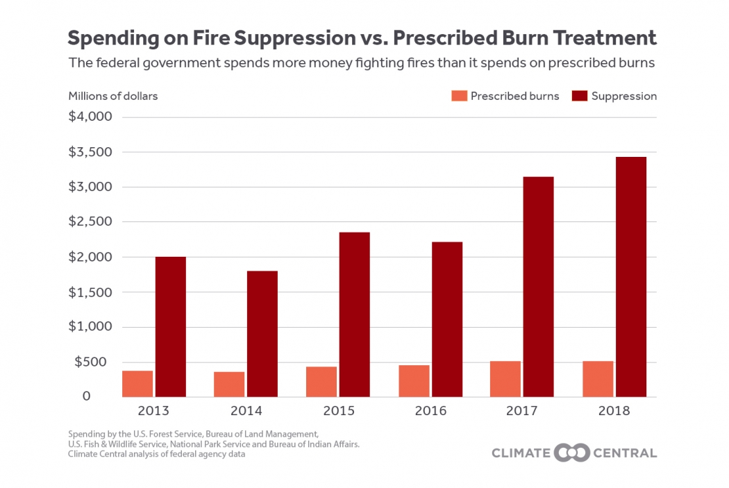 Spending on Fire Suppression vs. Prescribed Burn Treatment