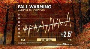 National Fall Temperature Trends for CONUS