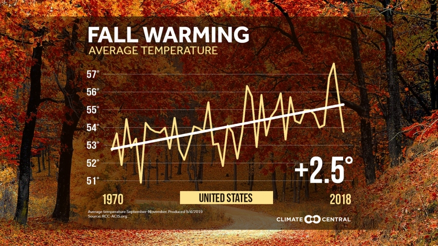 National Fall Temperature Trends for CONUS