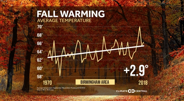 Local Fall Temperature Trends