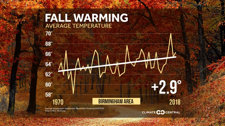 Local Fall Temperature Trends | Climate Central