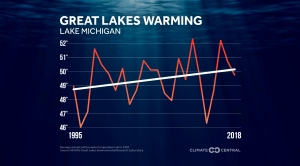 Warming Waters in the Great Lakes