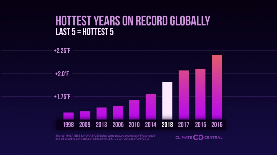 The 10 Hottest Global Years on Record