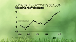 Longer Growing Season Means Longer Allergy Season