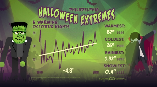 Halloween and October Nights