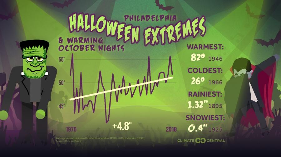 Halloween and October Nights