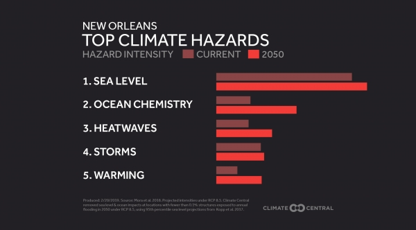 Current & Future Climate Hazards in Your City
