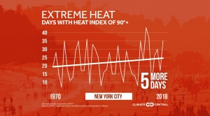 Danger for Sports: Days with a 90°F+ heat index