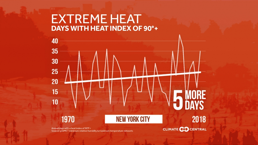 Extreme Temperature Diary-August 23rd, 2019/New Climate
