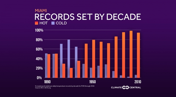 Local: records by decade