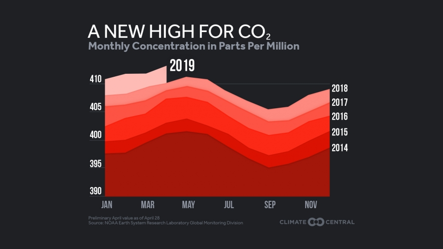 CO2 Concentrations Rising Past 400 Parts Per Million