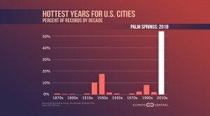 Hottest Years for U.S. Cities