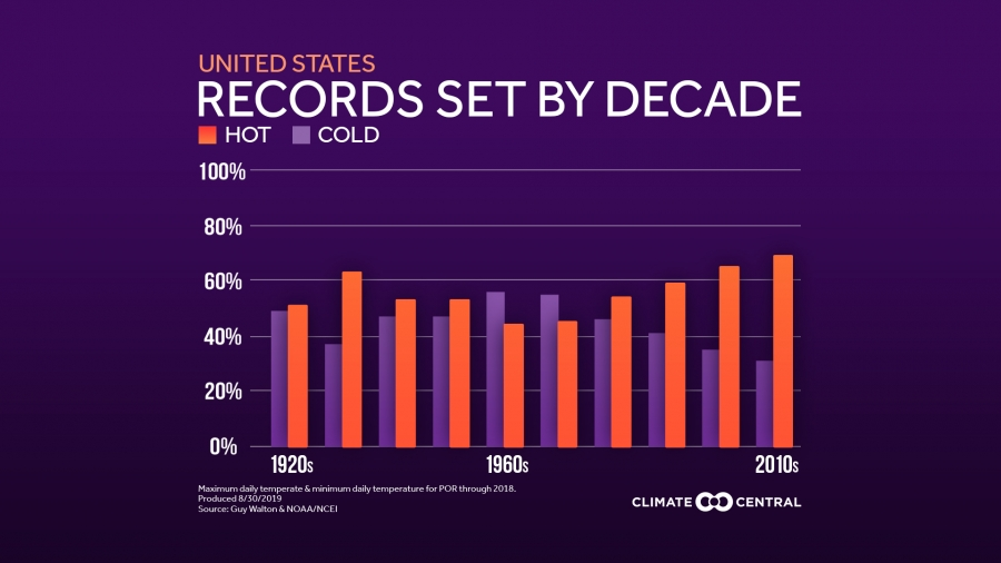 Nationwide Record Highs vs. Record Lows