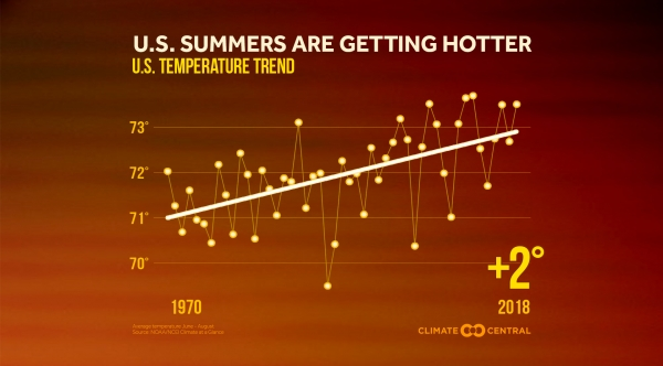 Summer Temperature Trends in the Contiguous U.S.