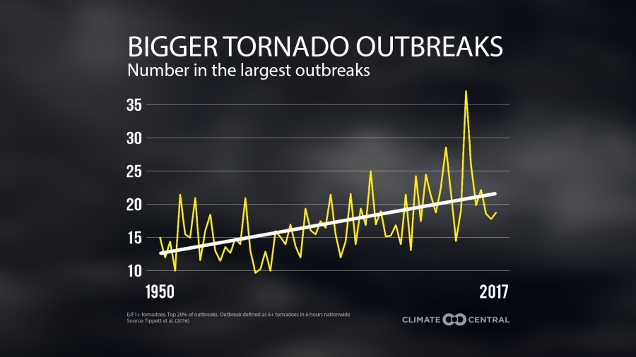 Largest Tornado Outbreaks Getting Larger