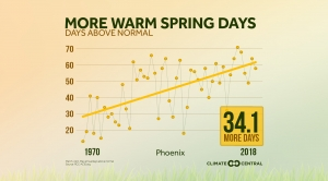 More Warm Spring Days (1970-2018)