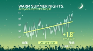 Summer Nights are Warming Across the U.S.