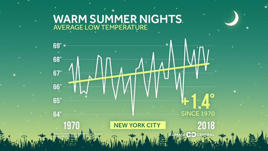 How Summer Nights are Changing In Your Area