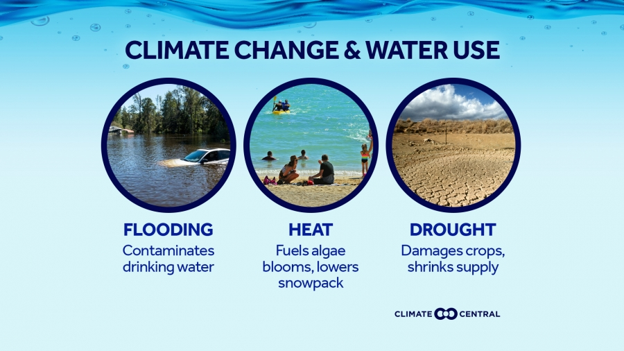 Climate Change & Water Use
