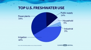 Top U.S. Freshwater Use by Industry