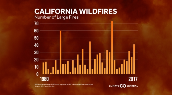 Hotter Years, More Large Western Wildfires