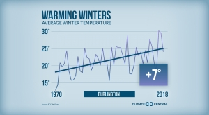 Winter Warming Trends Across the U.S.